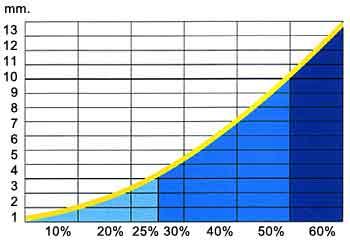 Mehrverbrauch in %, bei einer Kalkschicht von (x mm.)